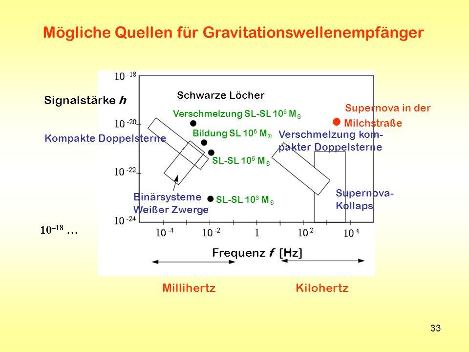 33 Mögliche Quellen für Gravitationswellenempfänger Frequenz f [Hz] Signalstärke h Supernova- Kollaps Verschmelzung kom- pakter Doppelsterne Binärsyst