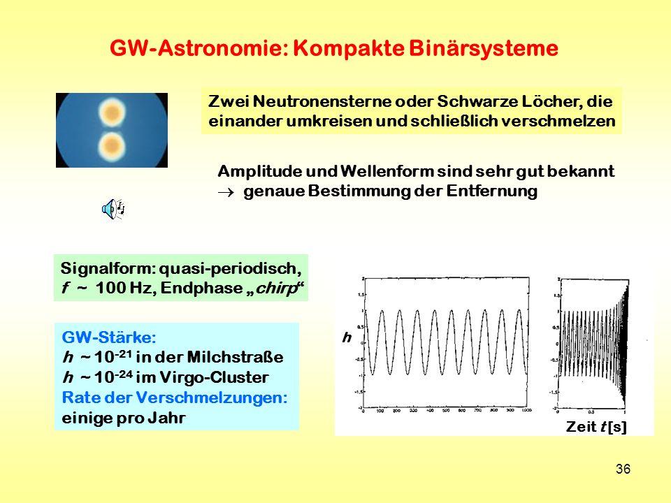 36 GW-Astronomie: Kompakte Binärsysteme Zwei Neutronensterne oder Schwarze Löcher, die einander umkreisen und schließlich verschmelzen Amplitude und W