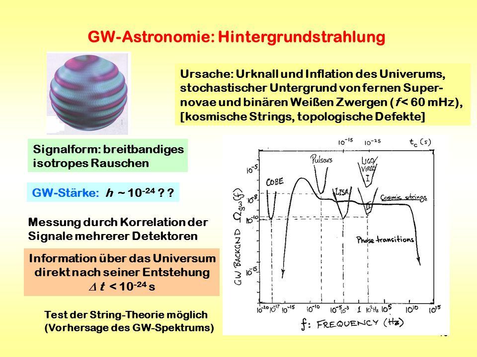 40 GW-Astronomie: Hintergrundstrahlung Ursache: Urknall und Inflation des Univerums, stochastischer Untergrund von fernen Super- novae und binären Wei