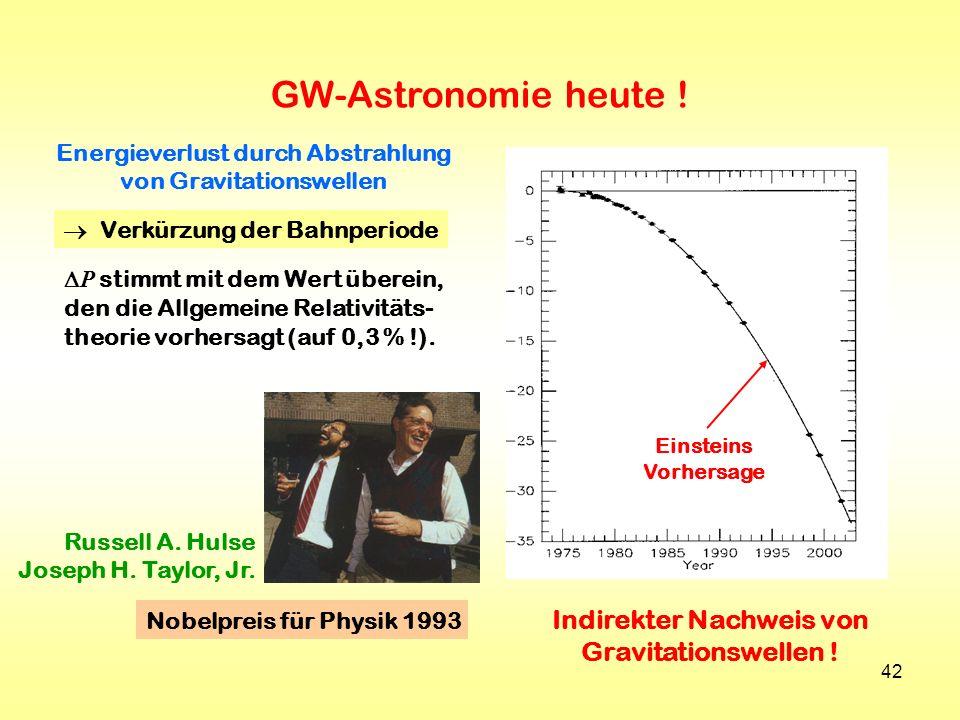 42 Energieverlust durch Abstrahlung von Gravitationswellen Verkürzung der Bahnperiode P stimmt mit dem Wert überein, den die Allgemeine Relativitäts-