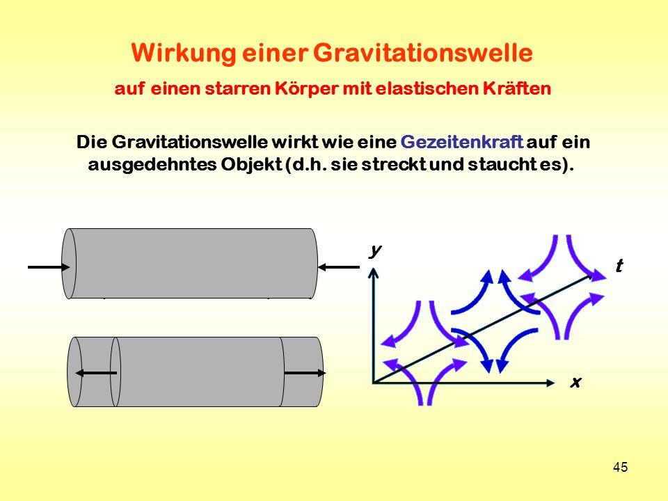 45 Die Gravitationswelle wirkt wie eine Gezeitenkraft auf ein ausgedehntes Objekt (d.h. sie streckt und staucht es). Wirkung einer Gravitationswelle a