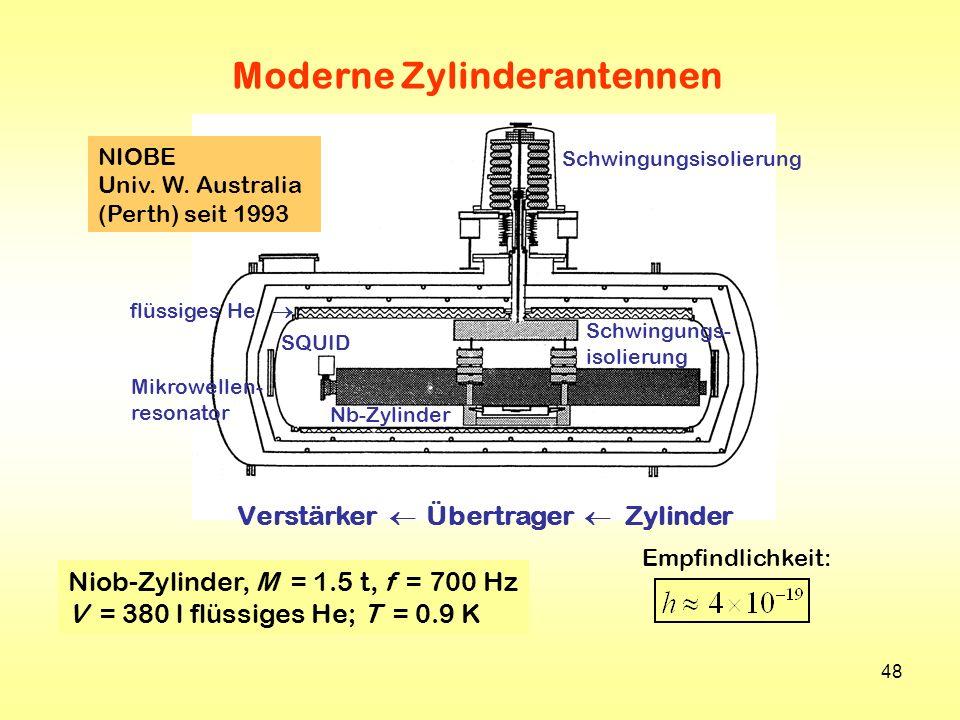 48 Niob-Zylinder, M = 1.5 t, f = 700 Hz V = 380 l flüssiges He; T = 0.9 K Empfindlichkeit: Schwingungsisolierung Schwingungs- isolierung Nb-Zylinder S