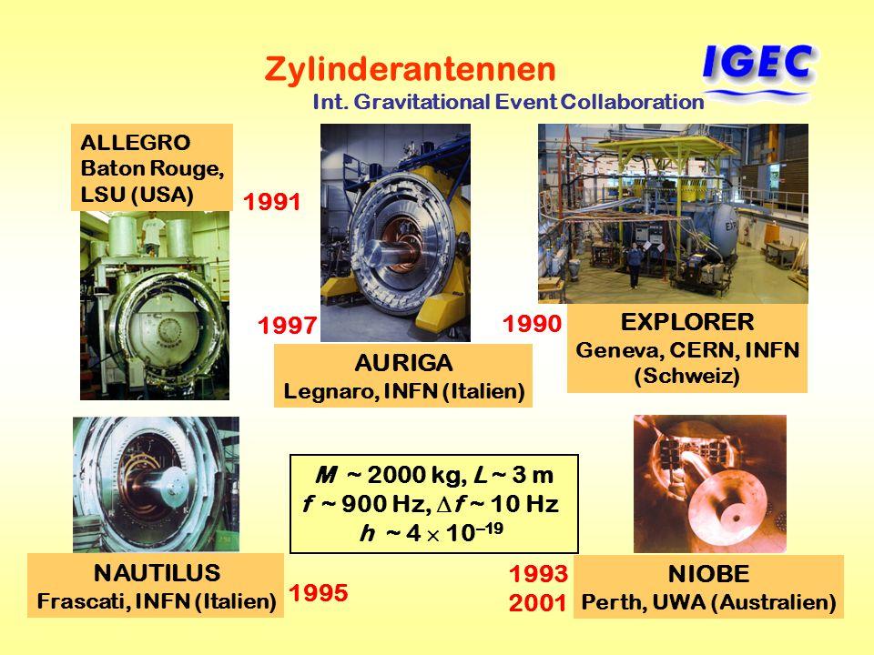 50 M ~ 2000 kg, L ~ 3 m f ~ 900 Hz, f ~ 10 Hz h ~ 4 10 –19 Zylinderantennen ALLEGRO Baton Rouge, LSU (USA) AURIGA Legnaro, INFN (Italien) EXPLORER Gen