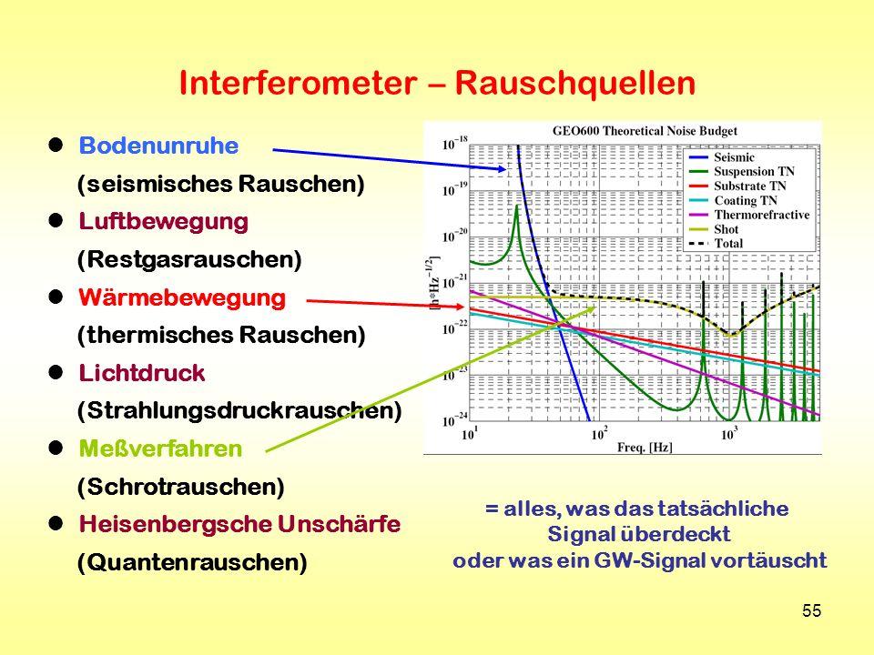 55 Interferometer – Rauschquellen Bodenunruhe (seismisches Rauschen) Luftbewegung (Restgasrauschen) Wärmebewegung (thermisches Rauschen) Lichtdruck (S