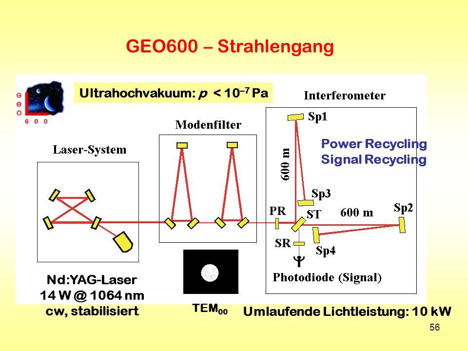 56 GEO600 – Strahlengang Nd:YAG-Laser 14 W @ 1064 nm cw, stabilisiert TEM 00 Power Recycling Signal Recycling Umlaufende Lichtleistung: 10 kW Ultrahoc