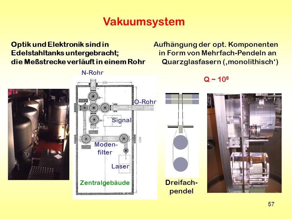 57 Vakuumsystem N-Rohr O-Rohr Laser Moden- filter Signal Zentralgebäude Optik und Elektronik sind in Edelstahltanks untergebracht; die Meßstrecke verl