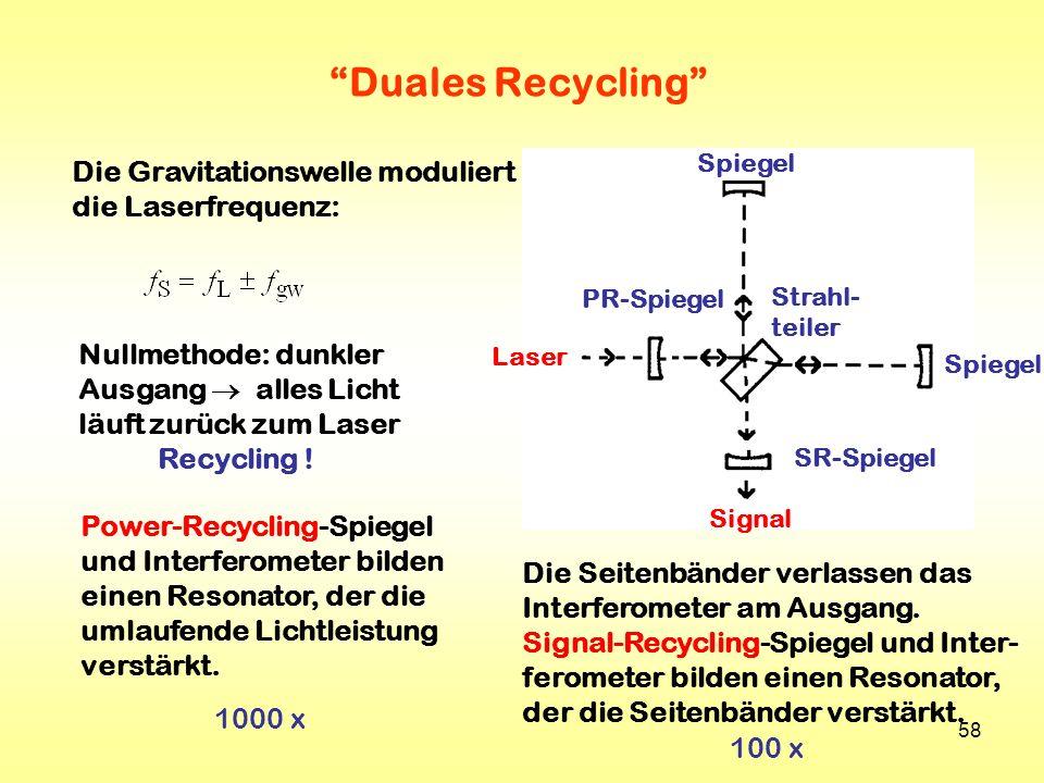 58 Duales Recycling Spiegel Strahl- teiler Laser Signal SR-Spiegel PR-Spiegel Nullmethode: dunkler Ausgang alles Licht läuft zurück zum Laser Recyclin