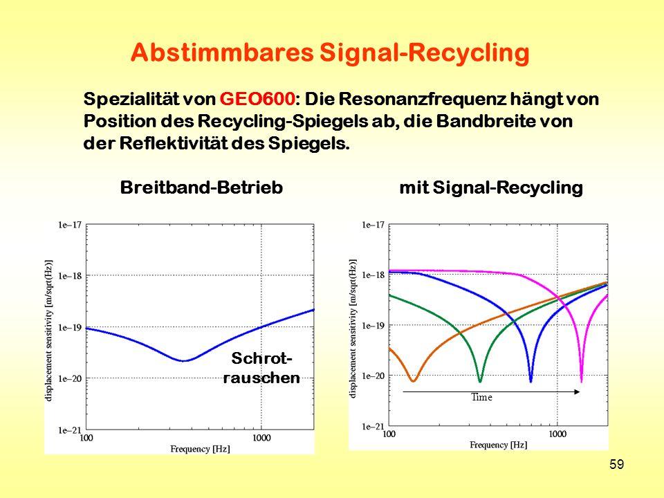 59 Time Abstimmbares Signal-Recycling Spezialität von GEO600: Die Resonanzfrequenz hängt von Position des Recycling-Spiegels ab, die Bandbreite von de