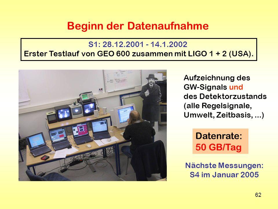 62 Datenrate: 50 GB/Tag Beginn der Datenaufnahme S1: 28.12.2001 - 14.1.2002 Erster Testlauf von GEO 600 zusammen mit LIGO 1 + 2 (USA). Aufzeichnung de