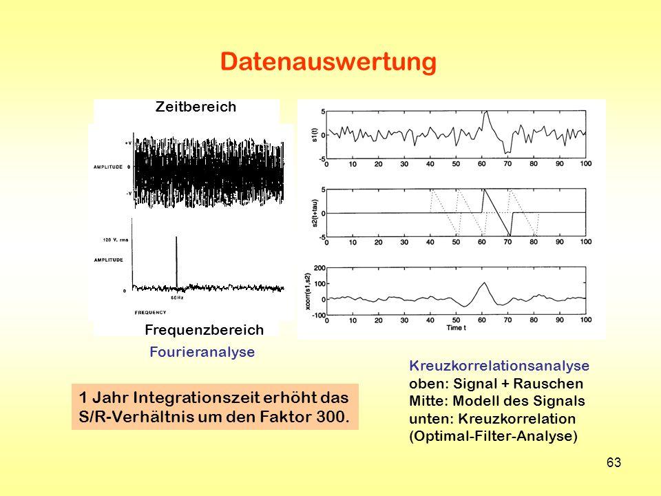 63 Datenauswertung Fourieranalyse Kreuzkorrelationsanalyse oben: Signal + Rauschen Mitte: Modell des Signals unten: Kreuzkorrelation (Optimal-Filter-A