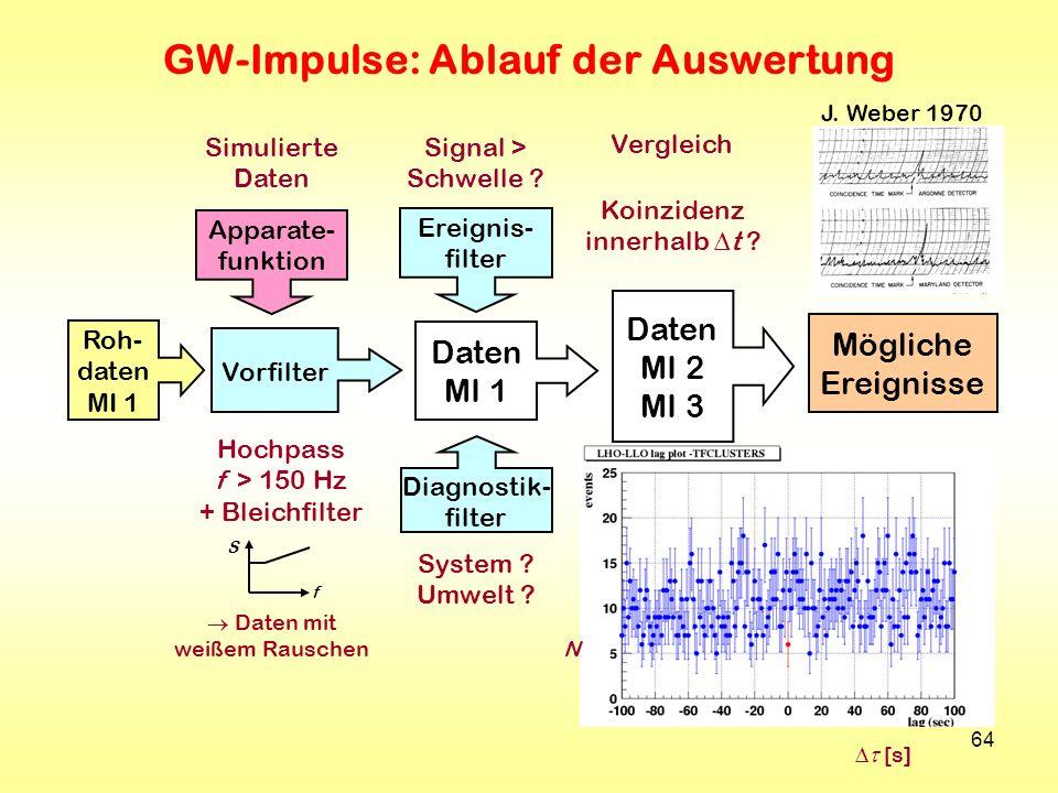 64 GW-Impulse: Ablauf der Auswertung Roh- daten MI 1 Apparate- funktion Vorfilter Daten MI 1 Ereignis- filter Diagnostik- filter Daten MI 2 MI 3 Mögli