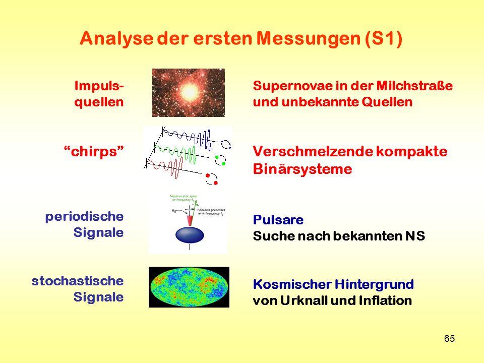 65 Impuls- quellen chirps periodische Signale stochastische Signale Supernovae in der Milchstraße und unbekannte Quellen Verschmelzende kompakte Binär