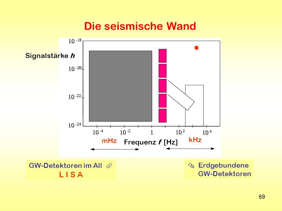 69 Signalstärke h Frequenz f [Hz] Erdgebundene GW-Detektoren GW-Detektoren im All L I S A mHz kHz Die seismische Wand