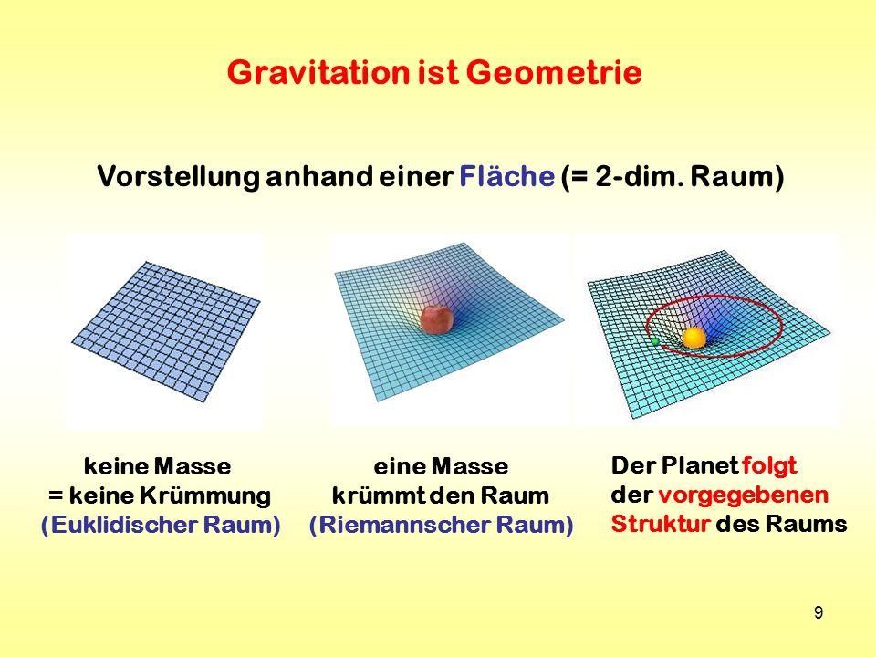 9 keine Masse = keine Krümmung (Euklidischer Raum) eine Masse krümmt den Raum (Riemannscher Raum) Gravitation ist Geometrie Vorstellung anhand einer F