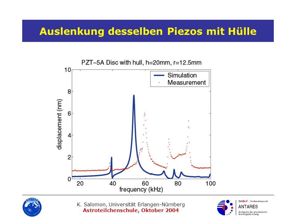 K. Salomon, Universität Erlangen-Nürnberg Astroteilchenschule, Oktober 2004 Auslenkung desselben Piezos mit Hülle