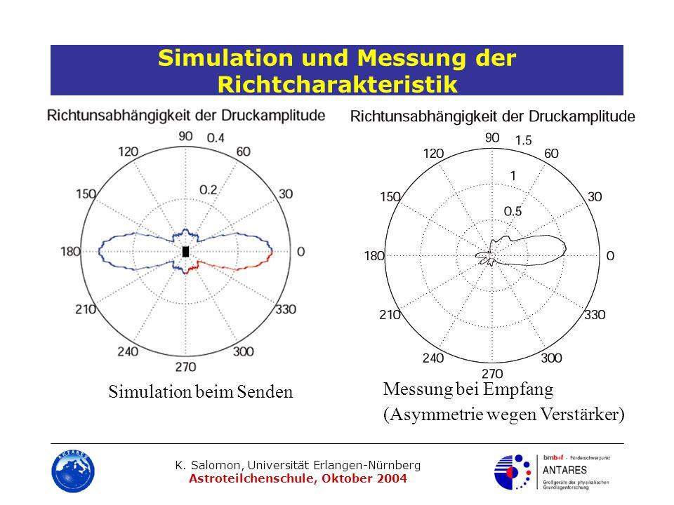 K. Salomon, Universität Erlangen-Nürnberg Astroteilchenschule, Oktober 2004 Simulation und Messung der Richtcharakteristik Simulation beim Senden Mess