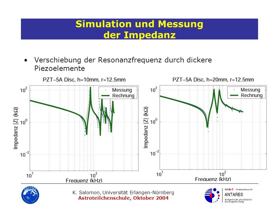 K. Salomon, Universität Erlangen-Nürnberg Astroteilchenschule, Oktober 2004 Simulation und Messung der Impedanz Verschiebung der Resonanzfrequenz durc