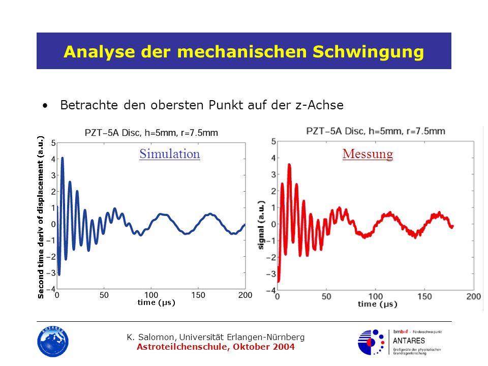 K. Salomon, Universität Erlangen-Nürnberg Astroteilchenschule, Oktober 2004 Analyse der mechanischen Schwingung Betrachte den obersten Punkt auf der z