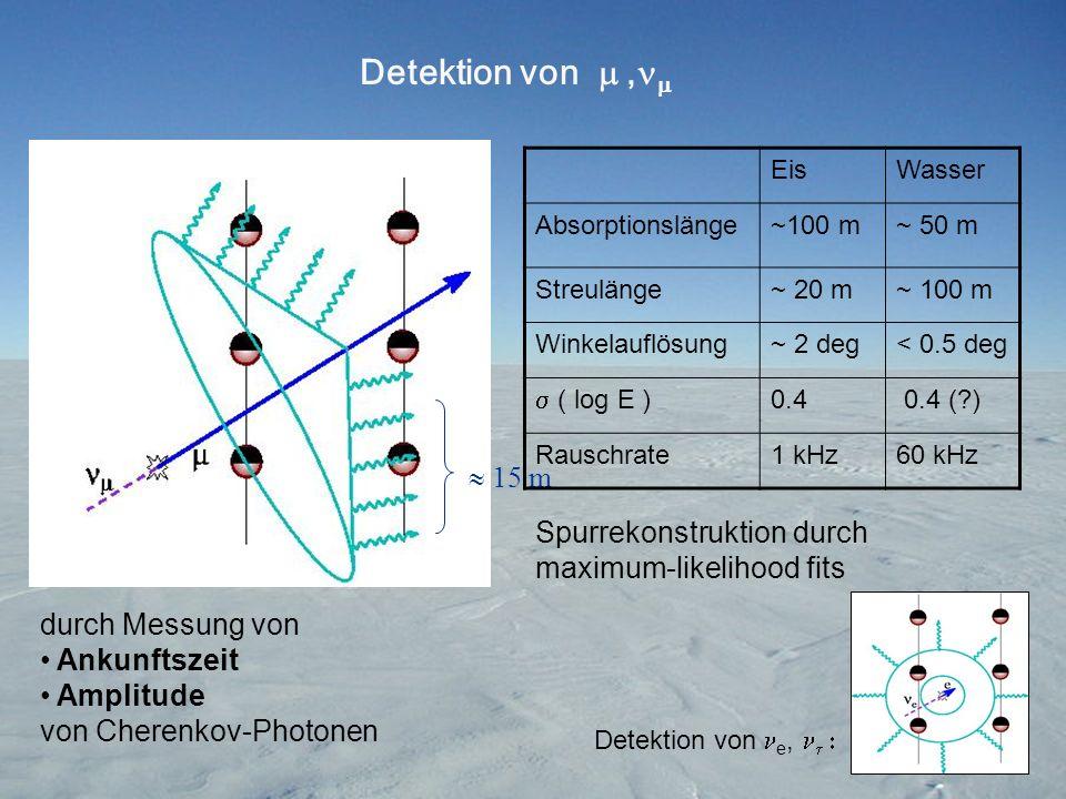Untergrund : Atmosphärische Muonen ( ca.2*10 9 / year ) Atmosphärische Neutrinos ( ca.