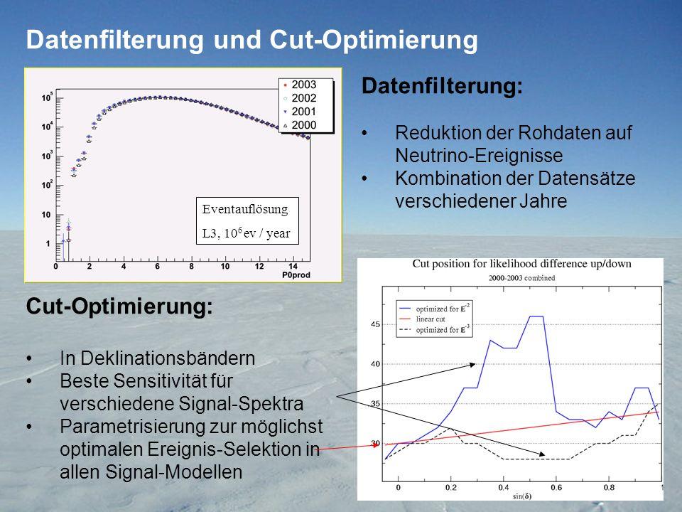 Datenfilterung und Cut-Optimierung Cut-Optimierung: In Deklinationsbändern Beste Sensitivität für verschiedene Signal-Spektra Parametrisierung zur möglichst optimalen Ereignis-Selektion in allen Signal-Modellen Datenfilterung: Reduktion der Rohdaten auf Neutrino-Ereignisse Kombination der Datensätze verschiedener Jahre Eventauflösung L3, 10 6 ev / year