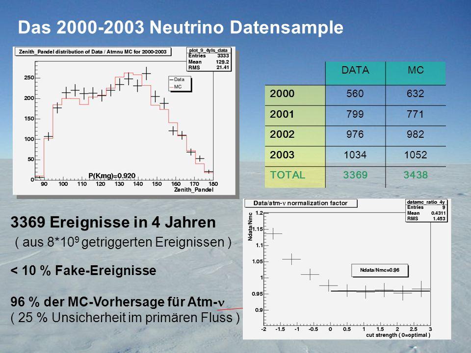 Das 2000-2003 Neutrino Datensample 3369 Ereignisse in 4 Jahren ( aus 8*10 9 getriggerten Ereignissen ) < 10 % Fake-Ereignisse 96 % der MC-Vorhersage für Atm- ( 25 % Unsicherheit im primären Fluss ) DATAMC 2000560632 2001799771 2002976982 200310341052 TOTAL33693438