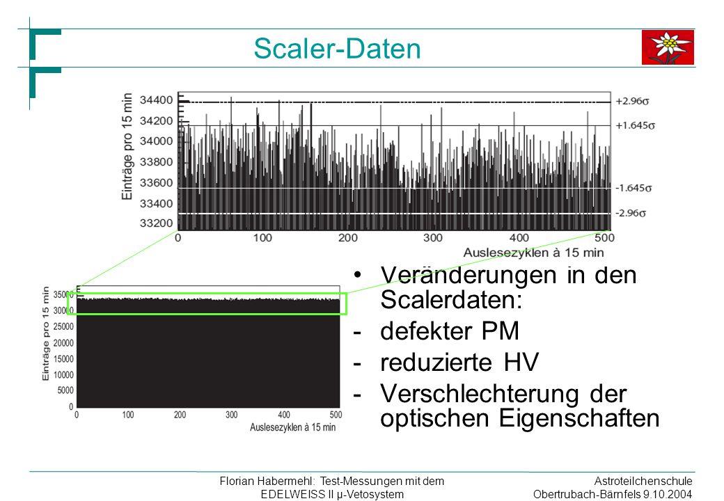 Astroteilchenschule Obertrubach-Bärnfels 9.10.2004 Florian Habermehl: Test-Messungen mit dem EDELWEISS II µ-Vetosystem Scaler-Daten Veränderungen in den Scalerdaten: -defekter PM -reduzierte HV -Verschlechterung der optischen Eigenschaften