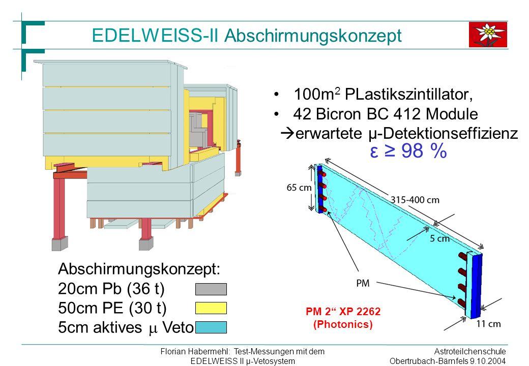 Astroteilchenschule Obertrubach-Bärnfels 9.10.2004 Florian Habermehl: Test-Messungen mit dem EDELWEISS II µ-Vetosystem PM 2 XP 2262 (Photonics) EDELWEISS-II Abschirmungskonzept 100m 2 PLastikszintillator, 42 Bicron BC 412 Module erwartete µ-Detektionseffizienz ε 98 % Abschirmungskonzept: 20cm Pb (36 t) 50cm PE (30 t) 5cm aktives Veto