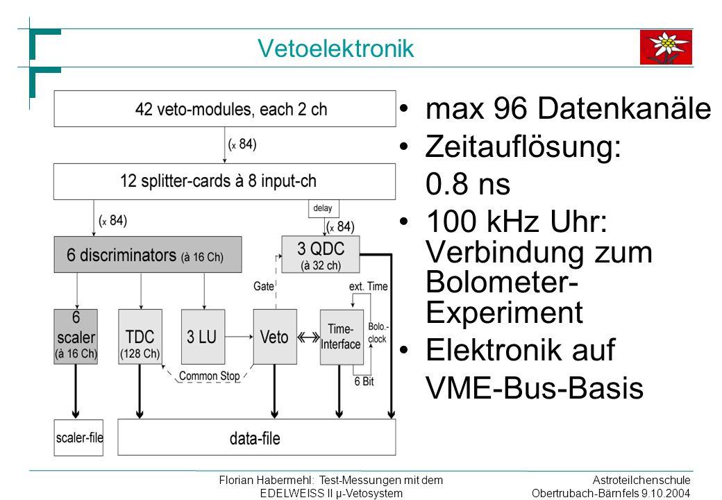 Astroteilchenschule Obertrubach-Bärnfels 9.10.2004 Florian Habermehl: Test-Messungen mit dem EDELWEISS II µ-Vetosystem Vetoelektronik max 96 Datenkanäle Zeitauflösung: 0.8 ns 100 kHz Uhr: Verbindung zum Bolometer- Experiment Elektronik auf VME-Bus-Basis
