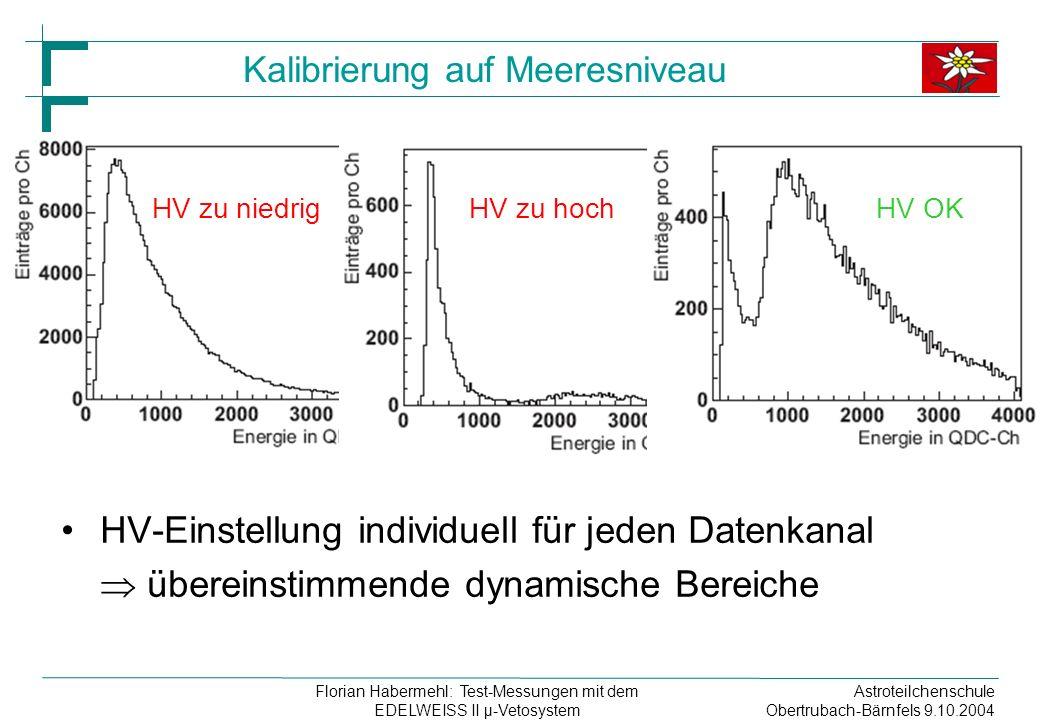 Astroteilchenschule Obertrubach-Bärnfels 9.10.2004 Florian Habermehl: Test-Messungen mit dem EDELWEISS II µ-Vetosystem Kalibrierung auf Meeresniveau HV-Einstellung individuell für jeden Datenkanal übereinstimmende dynamische Bereiche HV zu niedrigHV zu hochHV OK