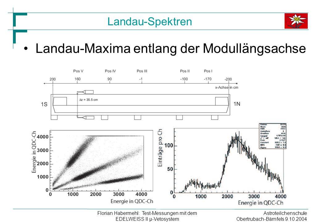 Astroteilchenschule Obertrubach-Bärnfels 9.10.2004 Florian Habermehl: Test-Messungen mit dem EDELWEISS II µ-Vetosystem Landau-Spektren Landau-Maxima entlang der Modullängsachse