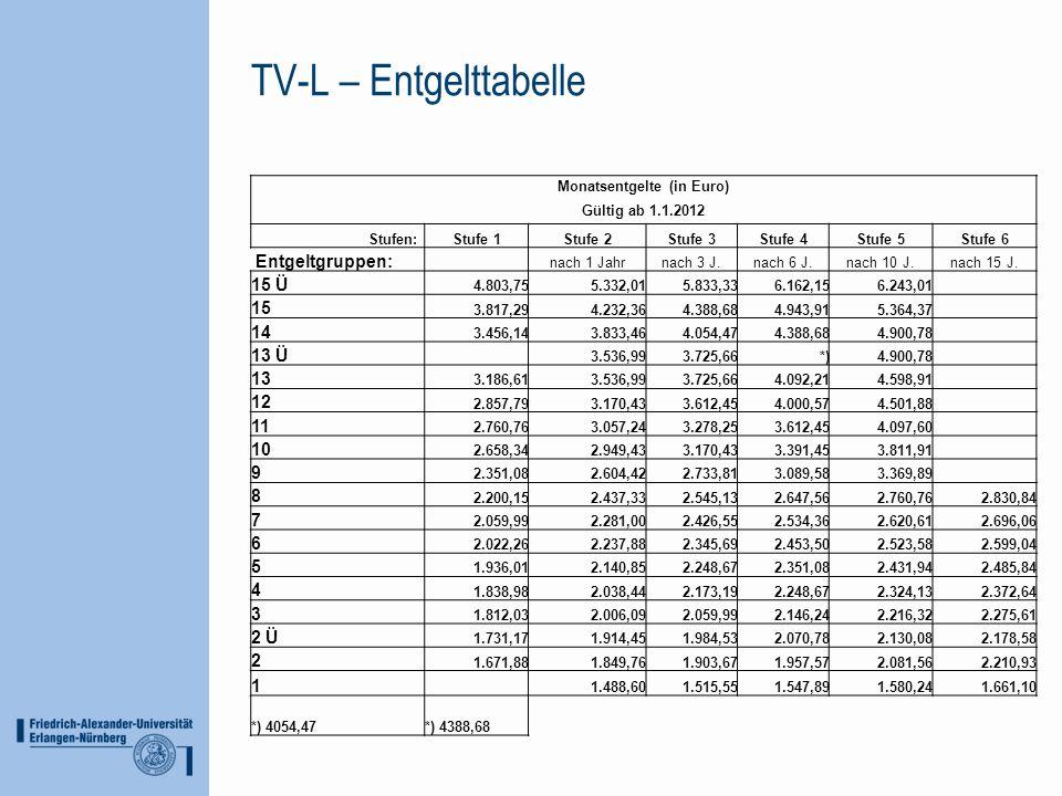 TV-L – Entgelttabelle Monatsentgelte (in Euro) Gültig ab 1.1.2012 Stufen:Stufe 1Stufe 2Stufe 3Stufe 4Stufe 5Stufe 6 Entgeltgruppen: nach 1 Jahrnach 3