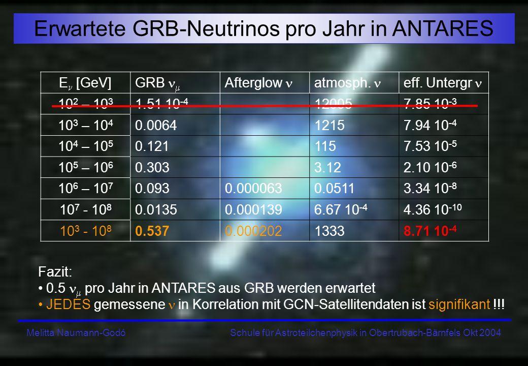 Melitta Naumann-Godó Schule für Astroteilchenphysik in Obertrubach-Bärnfels Okt 2004 Erwartete GRB-Neutrinos pro Jahr in ANTARES Fazit: 0.5 pro Jahr i
