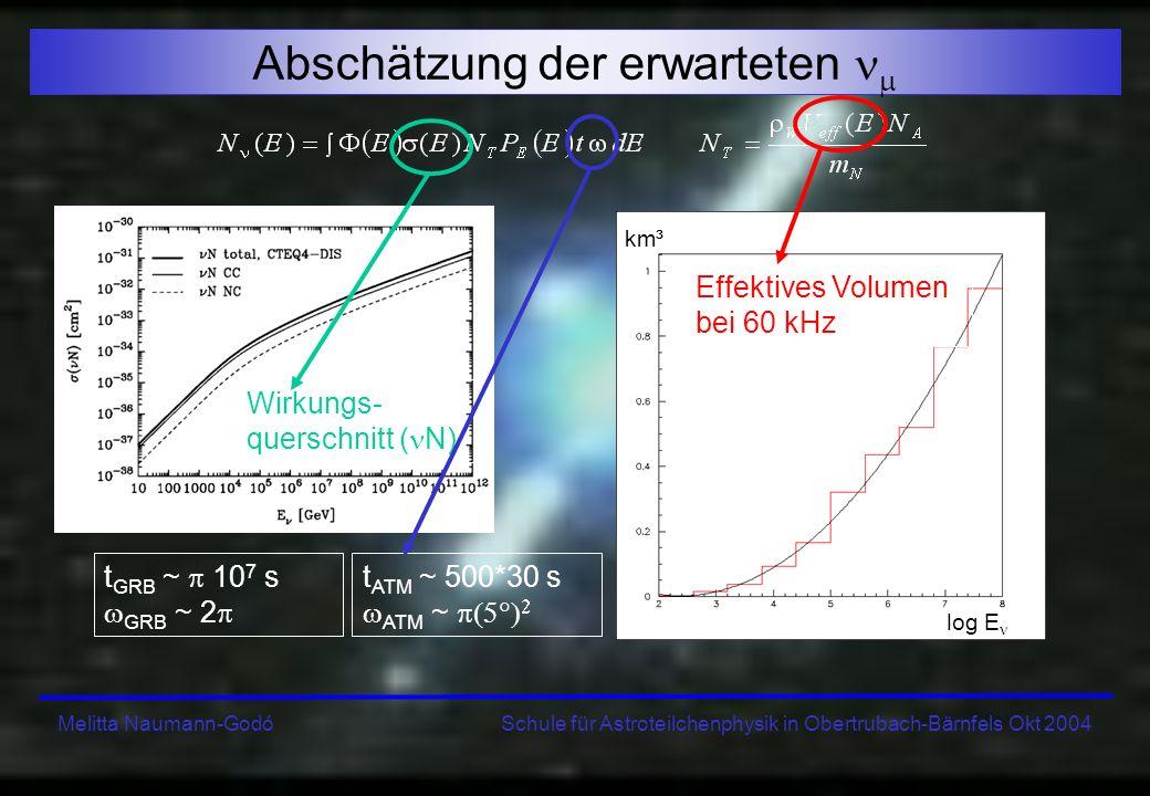 Melitta Naumann-Godó Schule für Astroteilchenphysik in Obertrubach-Bärnfels Okt 2004 Erwartete GRB-Neutrinos pro Jahr in ANTARES Fazit: 0.5 pro Jahr in ANTARES aus GRB werden erwartet JEDES gemessene in Korrelation mit GCN-Satellitendaten ist signifikant !!.