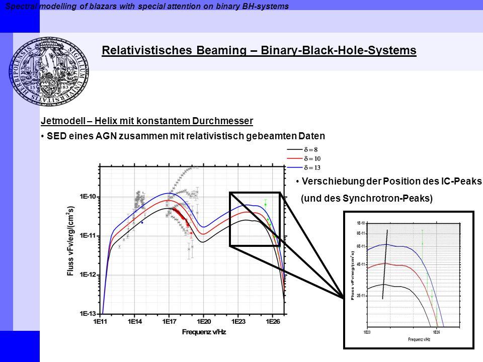 Spectral modelling of blazars with special attention on binary BH-systems Relativistisches Beaming – Binary-Black-Hole-Systems Jetmodell – Helix mit konstantem Durchmesser SED eines AGN zusammen mit relativistisch gebeamten Daten Verschiebung der Position des IC-Peaks (und des Synchrotron-Peaks)