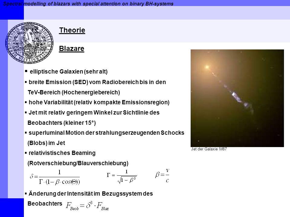 Spectral modelling of blazars with special attention on binary BH-systems Jetmodell – Helix mit konstantem Durchmesser Berechnun des zeitabhängigen Doppler-Faktors d(t) Parametrisierung der Helix Richtung des Observers Berechnung des Winkels zwischen Geschwindigkeitsvektors und Richtung des Beobachters Helixtrajektorie mit konstantem Durchmesser Relativistisches Beaming – Binary-Black-Hole-Systems