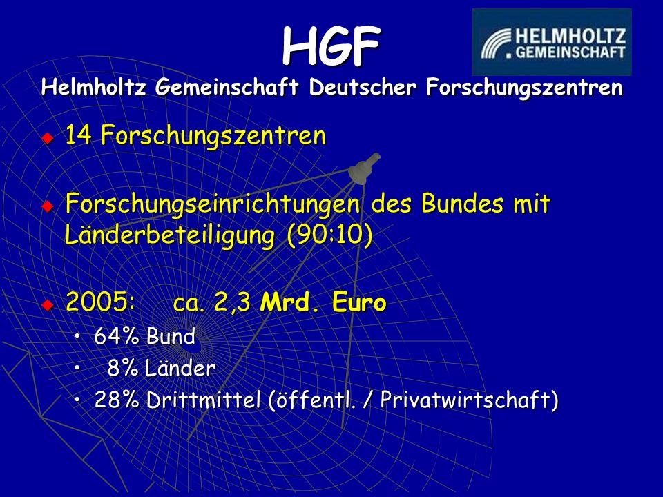 HGF Helmholtz Gemeinschaft Deutscher Forschungszentren 14 Forschungszentren 14 Forschungszentren Forschungseinrichtungen des Bundes mit Länderbeteilig
