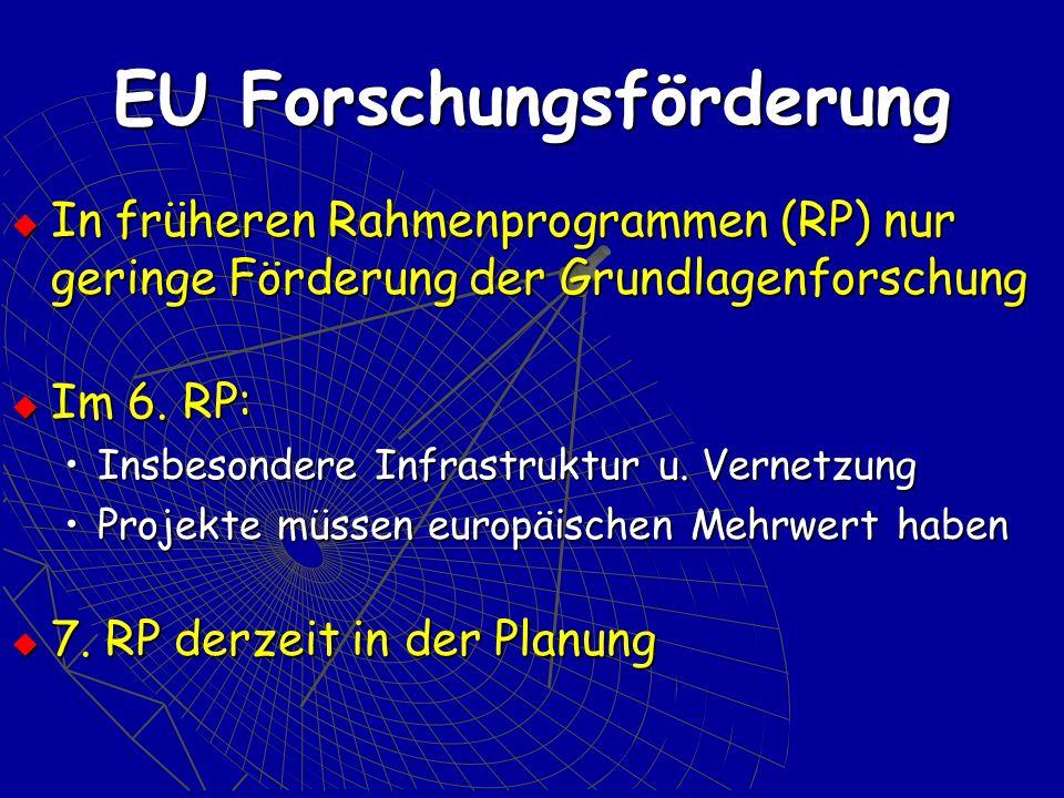 EU Forschungsförderung In früheren Rahmenprogrammen (RP) nur geringe Förderung der Grundlagenforschung In früheren Rahmenprogrammen (RP) nur geringe F