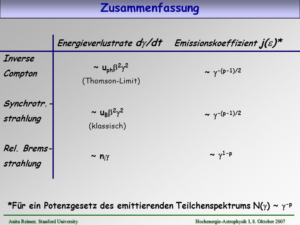 EGRET (> 100 MeV) O(102) Blasare bei >100 MeV detektiert >10 Blasare bei TeV- Energien detektiert nicht-thermische Kontinuumsemission dominiert die beobachtete Strahlung stark variabel bei allen Energien (radio-TeV): Wochen - Minuten T var R emi /c (Lichtlaufzeit-Argumente, Kausalität!): HE Strahlung aus einem gut lokalisierten Bereich Blasare im -Energiebereich Anita Reimer, Stanford UniversityHochenergie-Astrophysik I, 8.