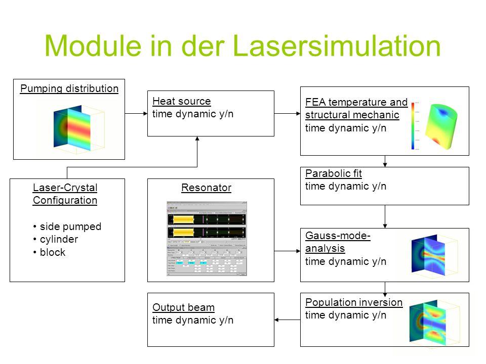 Pumping distribution Population inversion time dynamic y/n Resonator Module in der Lasersimulation Laser-Crystal Configuration side pumped cylinder bl