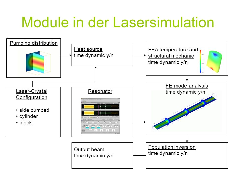 Population inversion time dynamic y/n Pumping distribution Resonator Module in der Lasersimulation Laser-Crystal Configuration side pumped cylinder block FE-mode-analysis time dynamic y/n FEA temperature and structural mechanic time dynamic y/n Heat source time dynamic y/n Output beam time dynamic y/n