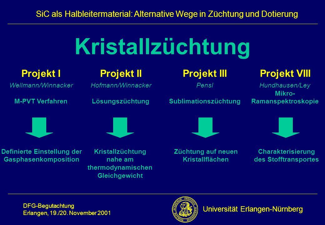 Universität Erlangen-Nürnberg DFG-Begutachtung Erlangen, 19./20. November 2001 SiC als Halbleitermaterial: Alternative Wege in Züchtung und Dotierung