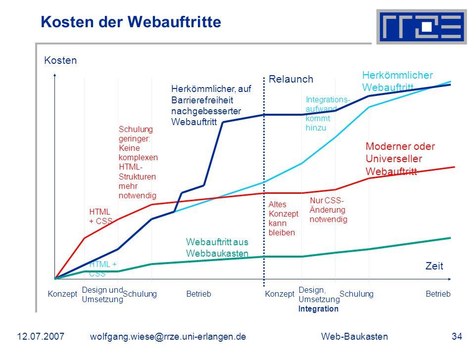 Web-Baukasten12.07.2007wolfgang.wiese@rrze.uni-erlangen.de34 Kosten der Webauftritte Zeit Kosten Konzept Design und Umsetzung SchulungBetrieb Relaunch