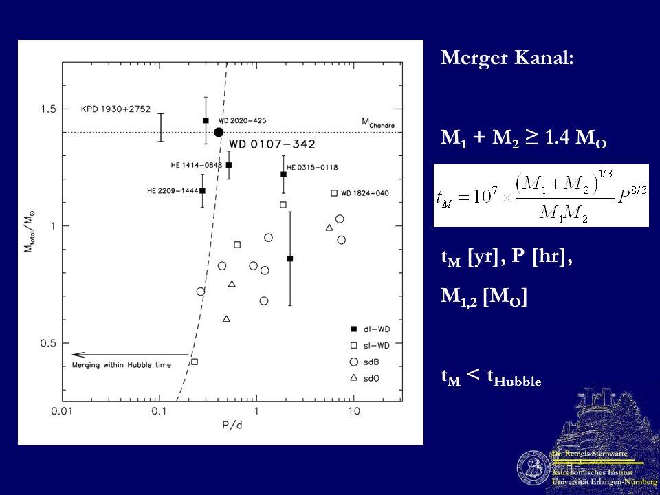 Merger Kanal: M 1 + M 2 1.4 M O t M [yr], P [hr], M 1,2 [M O ] t M < t Hubble