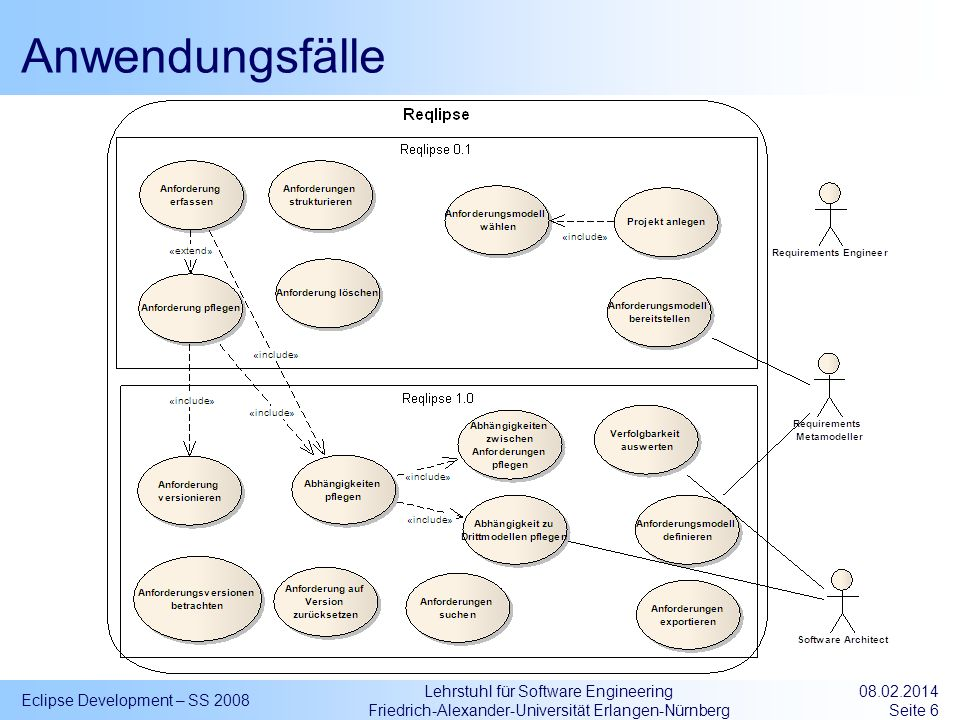 Lehrstuhl für Software Engineering Friedrich-Alexander-Universität Erlangen-Nürnberg Anwendungsfälle Eclipse Development – SS 2008 08.02.2014 Seite 6