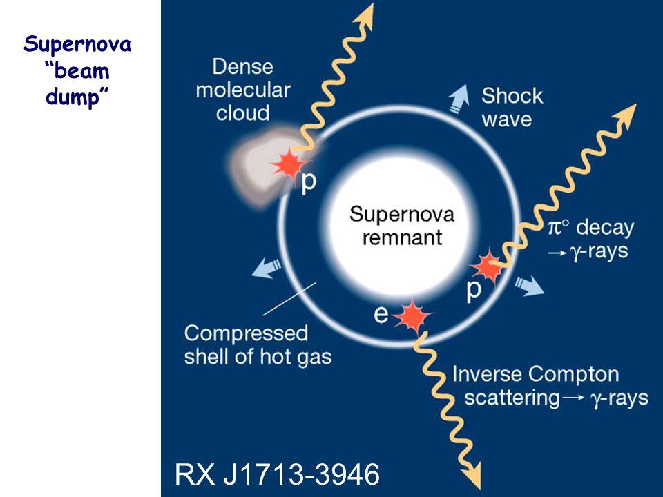 Supernova beam dump RX J1713-3946
