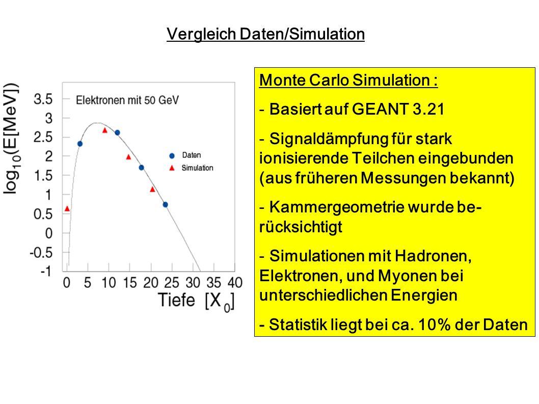 Vergleich Daten/Simulation Monte Carlo Simulation : - Basiert auf GEANT 3.21 - Signaldämpfung für stark ionisierende Teilchen eingebunden (aus frühere