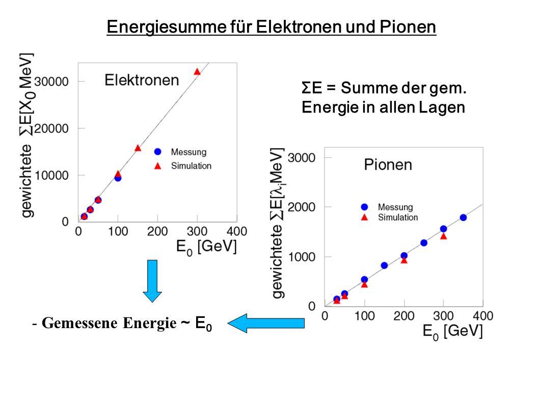 Energiesumme für Elektronen und Pionen ΣE = Summe der gem. Energie in allen Lagen - Gemessene Energie ~ E 0