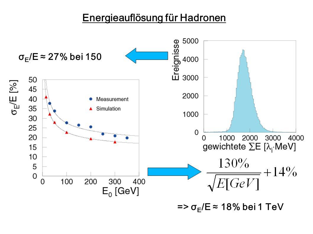 Energieauflösung für Hadronen σ E /E 27% bei 150 GeV => σ E /E 18% bei 1 TeV