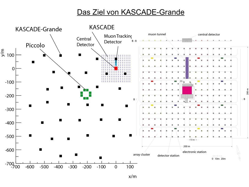 Das KASCADE-Experiment KASCADE Kalorimeter : - 320 m 2 sensitive Fläche - 11 λ i tief - 9 Lagen mit Ionisationskammern - 11000 Kammern mit 44000 elektronischen Kanälen - Energieschwelle : E H >20 GeV - Ortsauflösung 25x25 cm 2