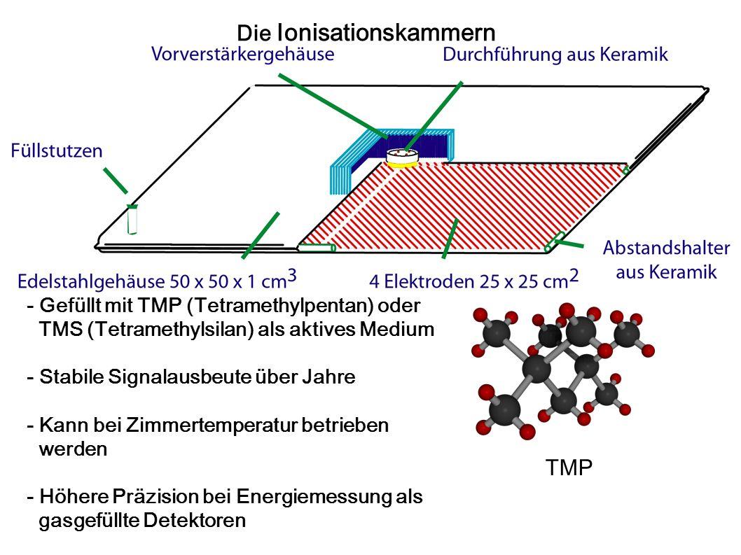 TMP Die Ionisationskammern - Gefüllt mit TMP (Tetramethylpentan) oder TMS (Tetramethylsilan) als aktives Medium - Stabile Signalausbeute über Jahre -